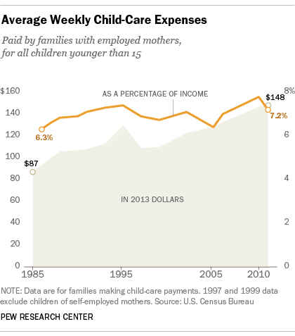 Costs rise 70% between 1986 and 2011