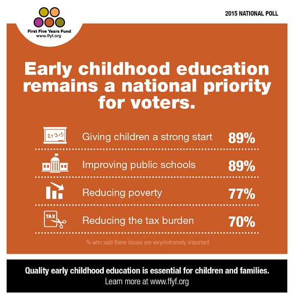 Early childhood education ranks as top priority for voters